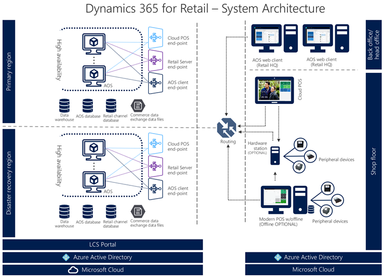 Dynamics 365 for Retail - Архитектура системы