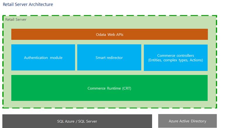 Архитектура Retail Server
