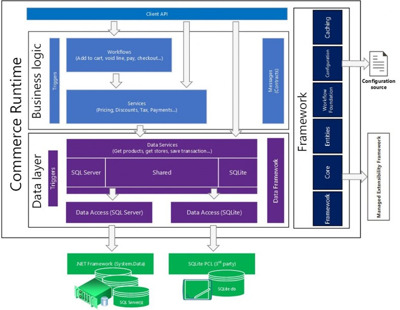 Архитектура Commerce Runtime