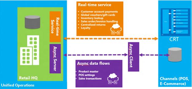 Архитектура Commerce Data Exchange