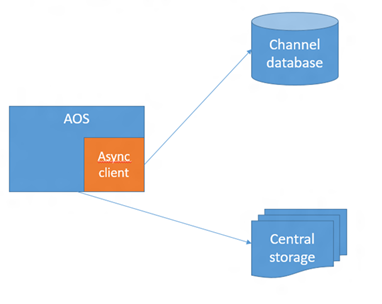 Async Service