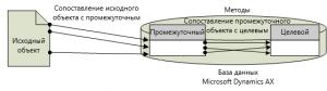 Архитектура DIXF/DMF