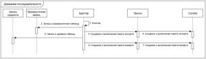 Диаграмма последовательности импорта/экспорта данных
