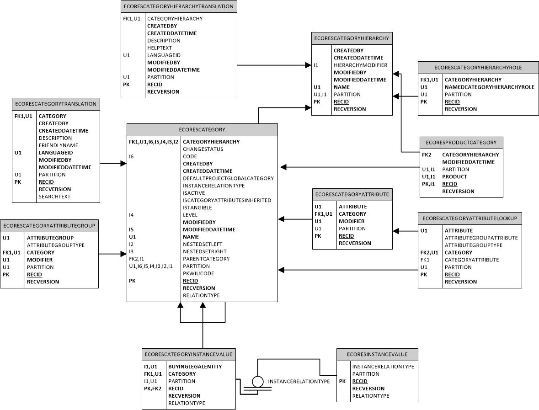 EcoResCategory