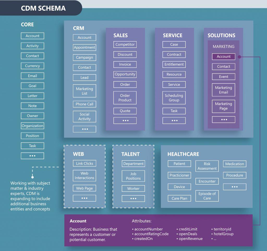 CDM схема